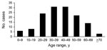 Thumbnail of Age distribution of patients with diphyllobothriasis nihonkaiense, Department of Medical Zoology of the Kyoto Prefectural University of Medicine in Kyoto and Department of Infectious Diseases of the Tokyo Metropolitan Bokutoh Hospital in Tokyo, Japan, 1988–2008.