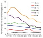 Thumbnail of Trends in case notification rates for patients with new smear-positive tuberculosis, by age, Vietnam, 1997–2006. The annual percentage changes were +4.8% for persons 15–24 years of age, –3.3% for those 25–34 years of age, –6.1% for those 35–44 years of age, –6.5% for those 45–54 years of age, –11.5% for those 55–64 years of age, and –7.8% for those >65 years of age.