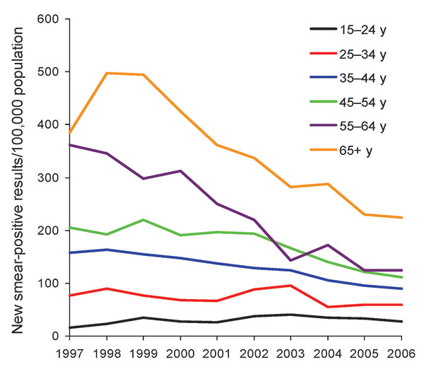 Trends in case notification rates for patients with new smear-positive tuberculosis, by age, Vietnam, 1997–2006. The annual percentage changes were +4.8% for persons 15–24 years of age, –3.3% for those 25–34 years of age, –6.1% for those 35–44 years of age, –6.5% for those 45–54 years of age, –11.5% for those 55–64 years of age, and –7.8% for those >65 years of age.