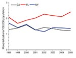 Thumbnail of Age-adjusted prevalence of non-AIDS pulmonary nontuberculous mycobacteria–associated hospitalizations among men, California (CA), Florida (FL), and New York (NY), USA, Healthcare Cost and Utilization Project state inpatient databases, 1998–2005.