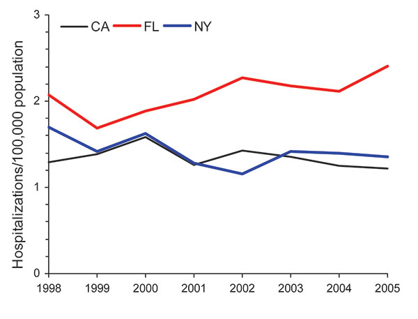 Age-adjusted prevalence of non-AIDS pulmonary nontuberculous mycobacteria–associated hospitalizations among men, California (CA), Florida (FL), and New York (NY), USA, Healthcare Cost and Utilization Project state inpatient databases, 1998–2005.
