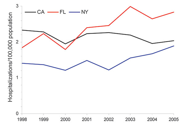 Age-adjusted prevalence of non-AIDS pulmonary nontuberculous mycobacteria–associated hospitalizations among women, California (CA), Florida (FL), and New York (NY), USA, Healthcare Cost and Utilization Project state inpatient databases, 1998–2005.