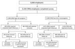 Thumbnail of Survey results of self-reported mumps immunity among workforce, Northwestern Memorial Hospital, Chicago, Illinois, USA, 2006. Results are categorized by high-risk caregivers, those who worked in areas where mumps cases were located or worked with pregnant or immunosuppressed patient populations; low-risk caregivers, those who cared for patients in other inpatient or outpatient areas; or noncaregivers. Compliance with corporate health evaluation and vaccination for those who did not