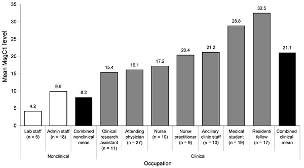 Major surface glycoprotein C1 (MsgC1) levels by occupation. Geometric mean MsgC1 levels are shown for nonclinical and clinical staff, by job title.