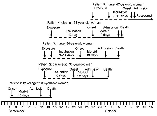 Epidemic curve showing, as appropriate, dates of exposure to infection, onset of illness, admission to hospital, and death or recovery of 5 patients involved in an outbreak of infection with a novel arenavirus, southern Africa, 2008.