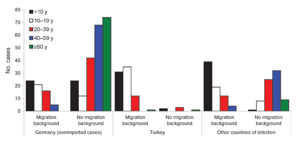 Age distribution (y) of persons with hepatitis A virus (HAV) infection by migration background and country where HAV infection was acquired (n = 520 with all 3 factors known), Germany, 2007–2008.