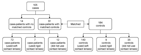 Matching of case-patients with Acanthamoeba keratitis and controls, United States, 2005–2007.