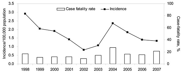 Incidence (per 100,000 population) and case-fatality rate (%) of melioidosis cases, Singapore, 1998–2007.