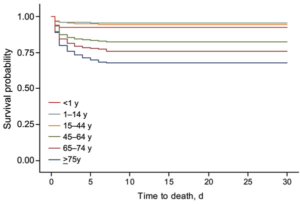 Kaplan-Meier analysis of time to death after diagnosis of severe Streptococcus pyogenes infection, by age, England and Wales, 2003–2004.