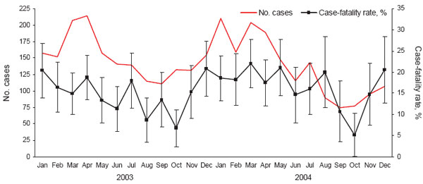 Monthly number of cases and 7-day case-fatality rate for patients dying within 7 days after diagnosis of severe Streptococcus pyogenes infection, England and Wales, 2003-2004.