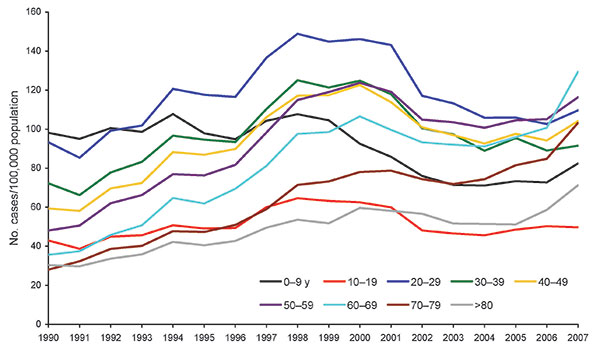 Incidence of laboratory-reported campylobacteriosis, England and Wales, by age group, 1990–2007.