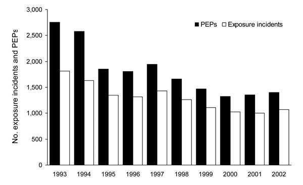 Terrestrial rabies–associated exposure incidents and postexposure prophylaxis (PEP) use, by year, New York (excluding New York City), USA, 1993–2002.
