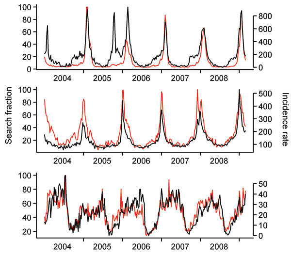 Time series of search queries plotted along the incidence of 3 diseases (influenza-like illness, gastroenteritis, and chickenpox), 2004-2008. Black lines show trends of search fractions containing the French words for influenza (A), gastroenteritis (B), and chickenpox (C). Red lines show incidence rates for the 3 corresponding diseases (influenza-like illness, acute diarrhea, and chickenpox). Search fractions are scaled between 0 and 100 by Google Insights for Search's internal processes (5). In