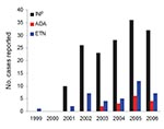 Thumbnail of Case reports of nontuberculous mycobacteria in patients using antitumor necrosis factor-α (TNF-α) therapy, US Food and Drug Administration MedWatch database, 1999–2006. Cases are reported by each full year of data reporting for each anti-TNF agent. Reported cases for all agents were most numerous in 2005. INF, infliximab; ADA, adalimumab; ETN, etanercept.