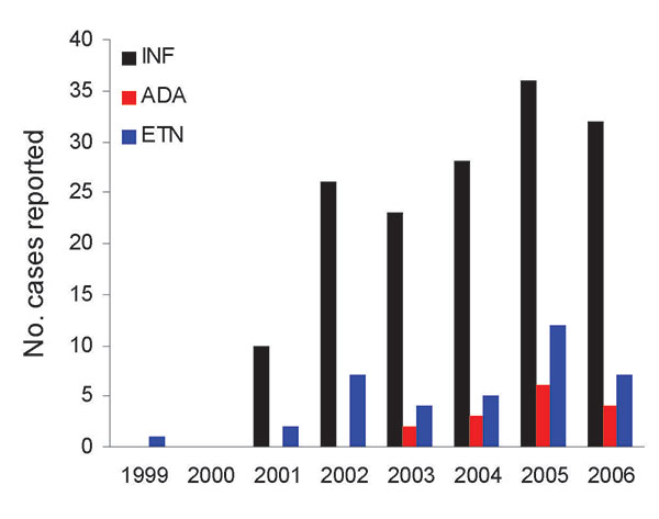 Case reports of nontuberculous mycobacteria in patients using antitumor necrosis factor-α (TNF-α) therapy, US Food and Drug Administration MedWatch database, 1999–2006. Cases are reported by each full year of data reporting for each anti-TNF agent. Reported cases for all agents were most numerous in 2005. INF, infliximab; ADA, adalimumab; ETN, etanercept.