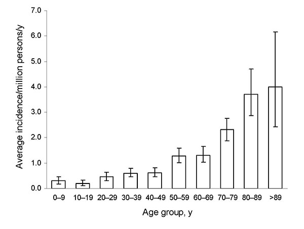 Average annual incidence rate of zygomycosis, by age group, France, 1997–2006. Error bars indicate 95% confidence interval.