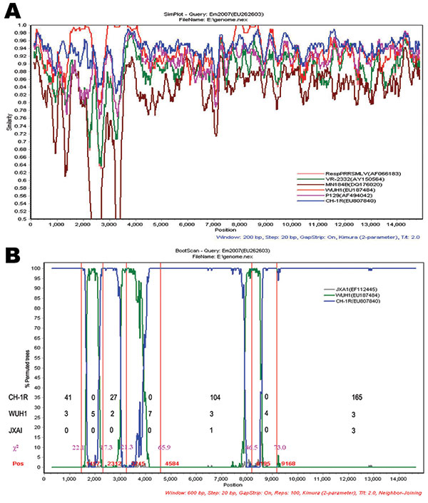 Recombination event analyses of the Em2007 strain of porcine reproductive and respiratory syndrome virus (PRRSV). A) Similarity plot analysis using Em2007 as query sequence. Analysis made use of a sliding window of 200 bases and a step size of 20 bases. The y-axis shows the percentage similarity between the selected PRRSV sequences and the query sequence. The other comparisons are not shown for clarity. B) Bootscan analysis using Em2007 as the query sequence. JXA1 is used as the outgroup to dete