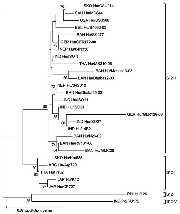 Phylogenetic dendrogram of viral protein 7 (VP7) of G12 rotavirus at the amino acid level. Bootstraps values (1,000 replicates) >65% are shown. The strain name is prefixed by the country of origin (ARG, Argentina; BAN, Bangladesh; BEL, Belgium; GER, Germany; IND, India; JAP, Japan; NEP, Nepal; PHI, Philippines; SAU, Saudi Arabia; SKO, South Korea; THA, Thailand; USA, United States of America) as well as the viral host (Hu, human, Po, porcine). Boldface indicates strains of this study. GenBank