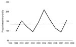 Thumbnail of Annual proportionate morbidity (no. cases/1,000 travelers) of spotted fever group rickettsiosis acquired in southern Africa, 1996–2008. The dotted line indicates the mean value of 137/1,000 (13.7%).