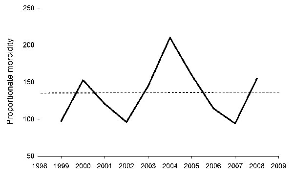 Annual proportionate morbidity (no. cases/1,000 travelers) of spotted fever group rickettsiosis acquired in southern Africa, 1996–2008. The dotted line indicates the mean value of 137/1,000 (13.7%).