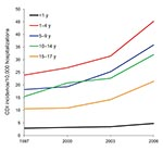 Thumbnail of Age-specific incidence of patients with Clostridium difficile infection (CDI) per 10,000 hospitalizations, Health Care Utilization Project Kids' and Inpatient Database, United States, 1997–2006.