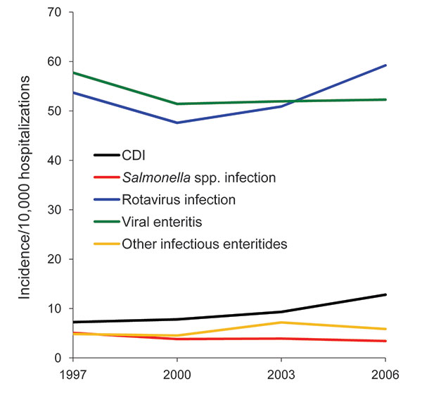 Incidence of infectious diarrhea hospitalizations per 10,000 all-cause hospitalizations, Health Care Utilization Project and Kids' Inpatient Database, United States, 1997–2006. CDI, Clostridium difficile infection.
