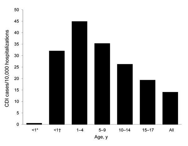 Age-specific incidence of Clostridium difficile infection (CDI) hospitalizations, National Hospital Discharge Survey, United States, 2006. *Newborn (i.e., during hospitalization for birth); †not newborn (i.e., during subsequent hospitalization).