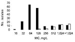 Thumbnail of Distribution of MICs of erythromycin for Escherichia coli isolates according to the presence of genes resistant to macrolides. MIC distribution is shown for all strains (black bars). Solid white bars indicate strains containing a macrolide resistance gene: erm(B), mph(A), or mph(B). Some isolates may contain 2 genes resistant to macrolides.