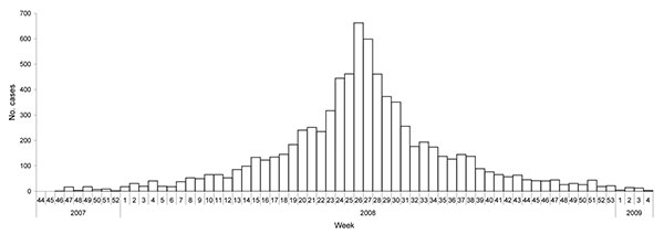 Distribution of cases of jaundice during an epidemic of hepatitis E in Kitgum District, Uganda (N = 7,919), by week of report, October 2007 through January 2009.