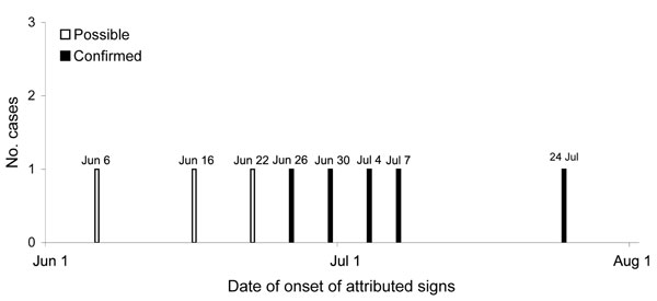 Epidemic curve of Hendra virus infection in horses, Australia, 2008. White bars represent the 3 possible cases; black bars represent the 5 confirmed cases.