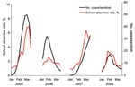 Thumbnail of Four-year surveillance of influenza-related absentee rates in 54 elementary schools in Joetsu City and national surveillance of influenza-like illness (ILI) reported by sentinel physicians in Japan. Data were collected from the second week of January (after the winter holiday) to the third week of March (before the spring holiday). The average of the daily absentee rates for 54 elementary schools during 4 influenza seasons (2005–2008) were 3.29%, 1.77%, 2.97%, and 1.92%, respectivel