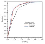 Thumbnail of The receiver operating characteristic (ROC) curve for detection of influenza outbreak by 1%–9% thresholds under single-day, double-day, triple-day scenarios. ROC space is defined on the x axis as 1 – specificity and on the y axis as sensitivity. The area under the curve (AUC) is an indicator of the quality of a model; larger AUC values corresponded to better performance. Optimal thresholds for the 3 scenarios are *single-day, 5%; †double-day, 4%; and ‡triple-day, 3%.