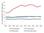 Thumbnail of Prescribing rates for antibacterial drugs for children <18 years of age, England, 1997–2006.