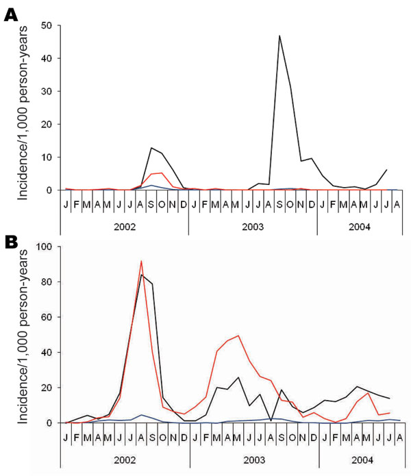 Incidence per 1,000 person-months of A) Plasmodium falciparum and B) P. vivax malaria in refugee camps in Khurram Agency, Pakistan, 2002–2004. Black lines indicate Ashgaroo camp, red lines indicate Bassoo and Old Bagzai camps combined, and blue lines indicate the remaining 6 older camps.