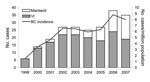 Thumbnail of Number of cases of Cryptococcus gattii infection and incidence rate per million population, by case-patient place of residence, British Columbia (BC), Canada, 1999–2007. Mainland, mainland BC; VI, Vancouver Island.