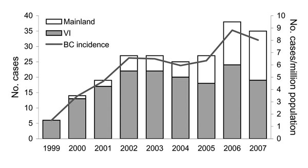 Number of cases of Cryptococcus gattii infection and incidence rate per million population, by case-patient place of residence, British Columbia (BC), Canada, 1999–2007. Mainland, mainland BC; VI, Vancouver Island.