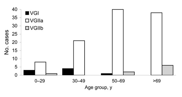 Distribution of Cryptococcus gattii strains among 124 persons with C. gattii infection, by age category, British Columbia, Canada, 1999–2007.