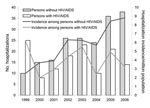 Thumbnail of Comparison of hospitalizations for cryptococcosis among persons with and without HIV/AIDS, British Columbia, Canada, 1999–2006.
