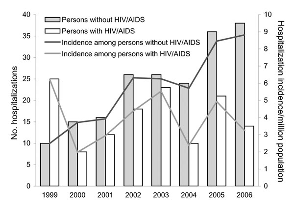 Comparison of hospitalizations for cryptococcosis among persons with and without HIV/AIDS, British Columbia, Canada, 1999–2006.