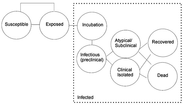 Markov model simulating a stochastic simulation of epidemics approach for an outbreak in a hospital institution.