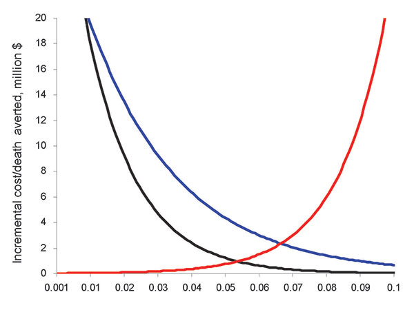 Sensitivity analysis for case-fatality rate (black line), % exposure reduction (red line), and secondary attack rate (blue line). Exponential graphs show poor cost-effectiveness at extremes of low case-fatality rate and low transmissibility (high % exposure reduction and low secondary attack rate).
