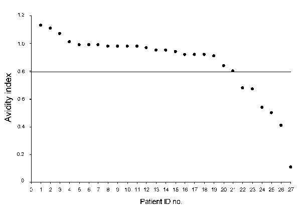 Antibody avidity indices for 27 HIV-infected migrants, Italy, 2004–2007. Horizontal line indicates the cutoff value. ID, identification.