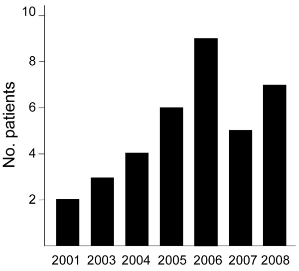 Number of patients from whom Mycobacterium lentiflavum was isolated, by year of isolation, Brisbane, Queensland, Australia, 2001–2008.