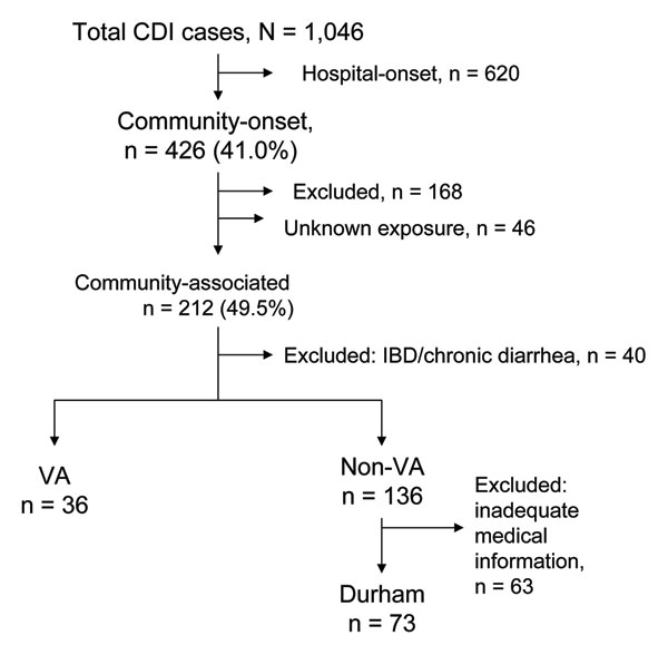 Categorization of Clostridium difficile infection (CDI) cases from 6 hospitals, North Carolina, 2005. IBD, irritable bowel disease; VA, Veterans Affairs hospital.