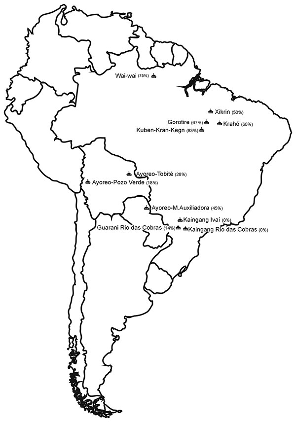 Locations and respective human herpesvirus type 8 seroprevalence rates (%) of Native American populations studied, South America.