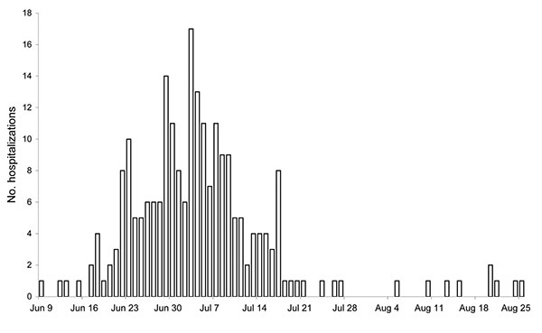 Number of hospitalizations for pandemic (H1N1) 2009, by date of admission, Wellington region, New Zealand, June–August 2009.