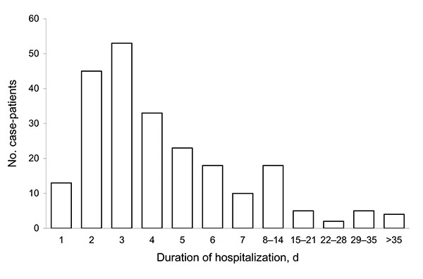 Duration of hospitalization for case-patients with pandemic (H1N1) 2009, Wellington region, New Zealand, June–August 2009.