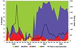 Thumbnail of Trends of monthly dengue cases in Singapore, 2005–2008, showing a switch in predominant serotype from dengue virus serotype 1 (DENV-1) to DENV-2 in January 2007 and cocirculation of all 4 serotypes with general dominance of DENV-1 and DENV-2 and lesser circulation of DENV-3 and DENV-4. *From ≈10% of all dengue cases.