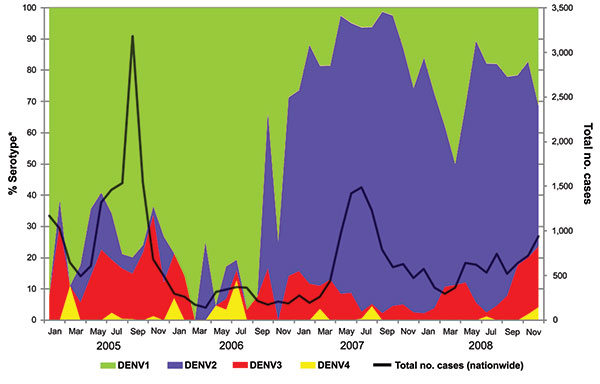 Trends of monthly dengue cases in Singapore, 2005–2008, showing a switch in predominant serotype from dengue virus serotype 1 (DENV-1) to DENV-2 in January 2007 and cocirculation of all 4 serotypes with general dominance of DENV-1 and DENV-2 and lesser circulation of DENV-3 and DENV-4. *From ≈10% of all dengue cases.