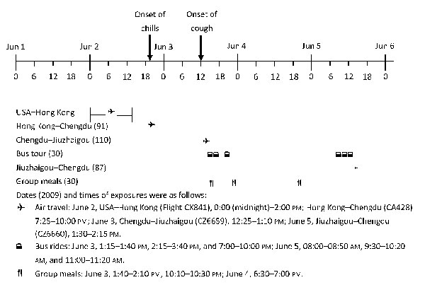 Timeline of exposures to the index case-patient during outbreak of influenza A pandemic (H1N1) 2009, Sichuan Province, China, June 2009. Numbers in parentheses indicate number of persons exposed.